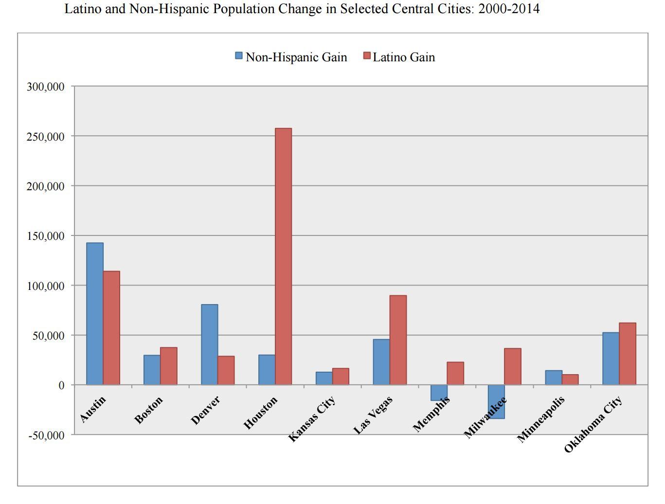 Manriquez-graph-Latino-Growth